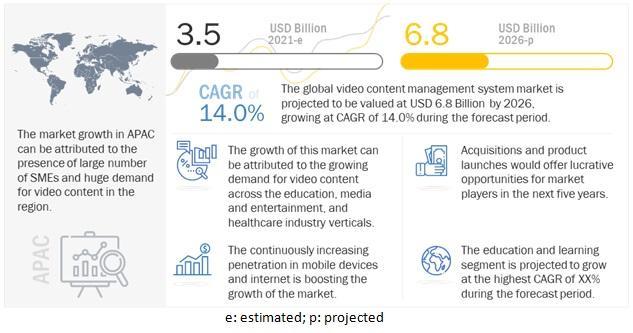 Video Content Management System Market