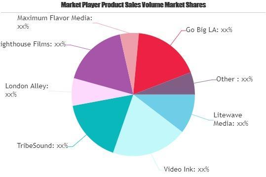 Music Video Production Market