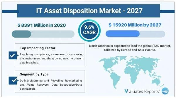 IT Asset Disposition Market Size to Reach USD 15920 Million