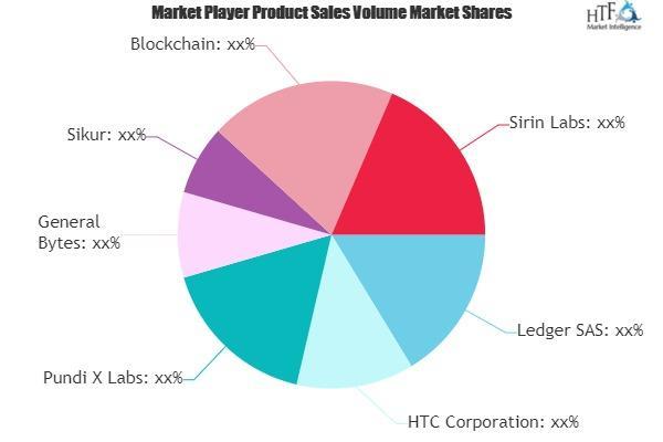 Blockchain Devices Market