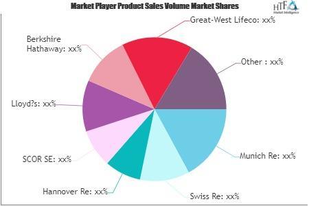 Life Reinsurance Market