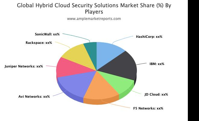 Hybrid Cloud Security Solutions Market