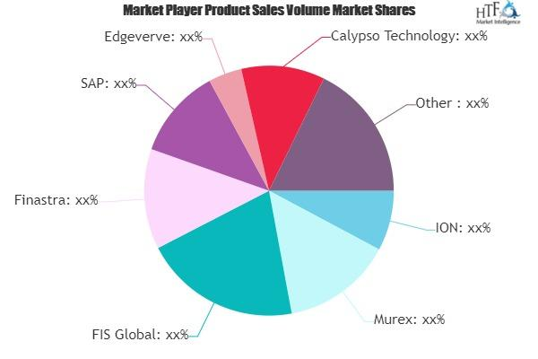 Treasury Risk Management Software Market