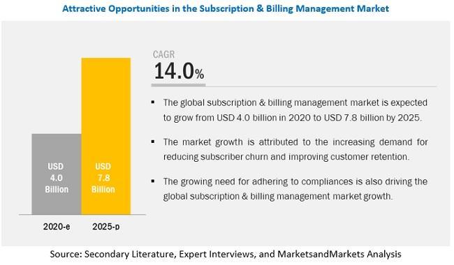Subscription & Billing Management Market
