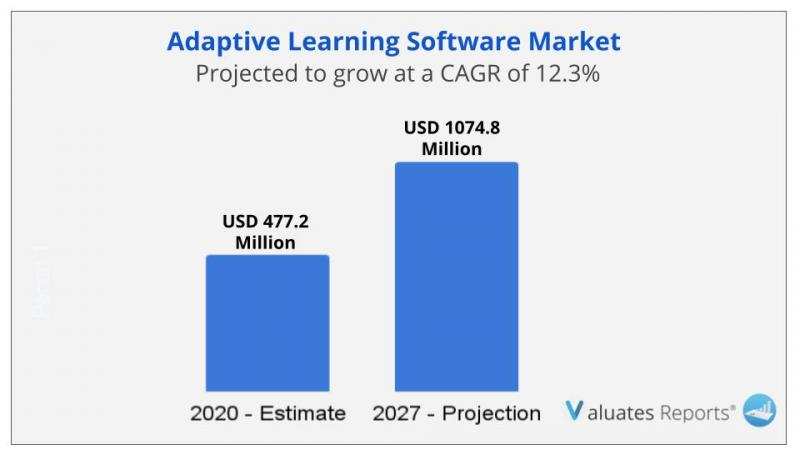 Adaptive Learning Software Market size worth over $1074.8