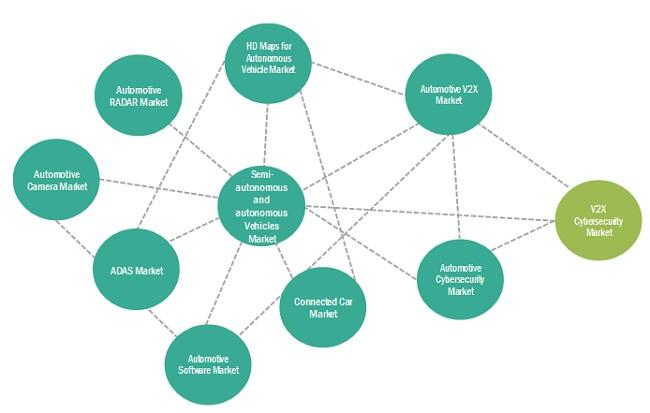V2X Cybersecurity Market (2020-2025) | MarketsandMarkets