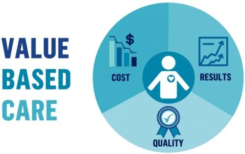 Global Value-Based Care Market Anticipate To Propel Owing