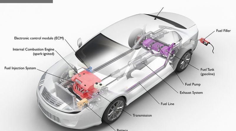 EV Powertrain Market