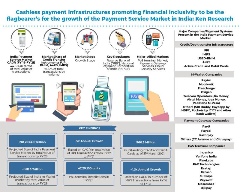 India Payment Services Market is expected to reach ~INR 2,023
