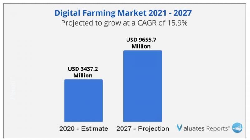 Digital Farming Market Size to Reach USD 9655.7 Million by 2027