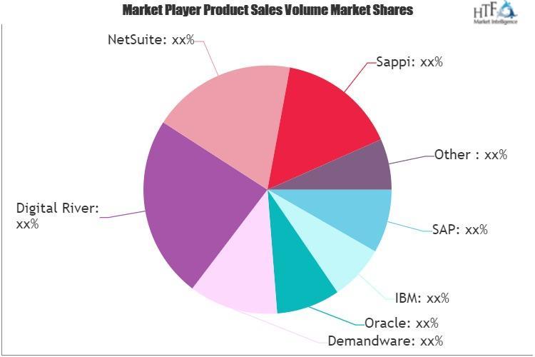 Digital Commerce Software Market