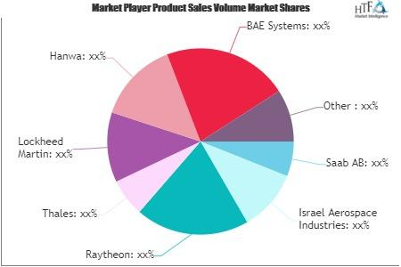 Air Defence System Market