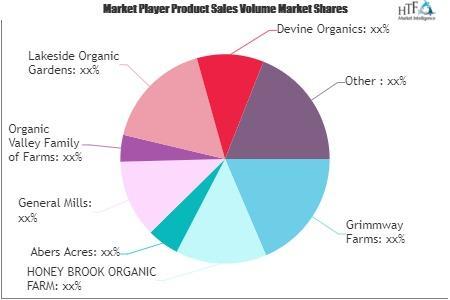 Organic Vegetables Market