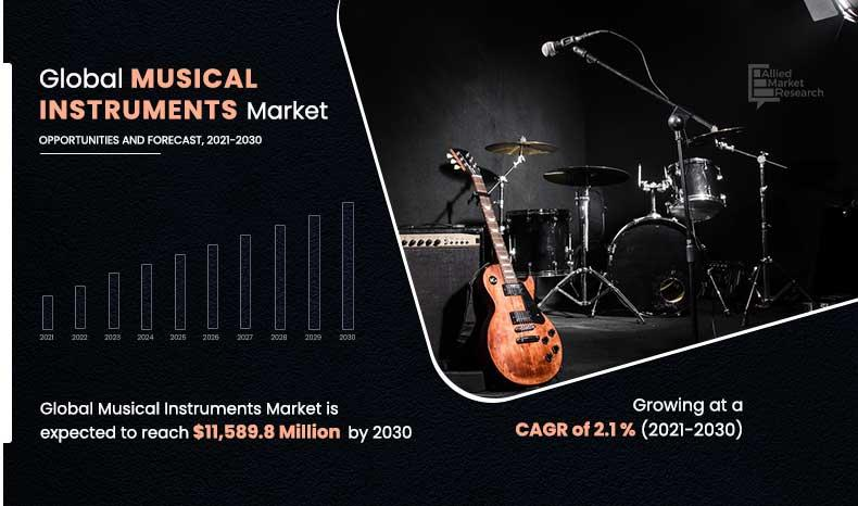 Musical Instruments Market