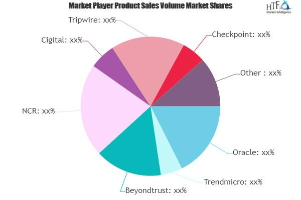 Financial Software and Financial Information Service Market