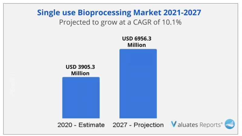 Single use Bioprocessing Market Size, Share Analysis, Trends,