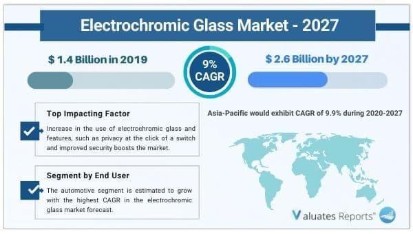 Electrochromic Glass Market to Reach USD 2.6 Billion by 2027 at