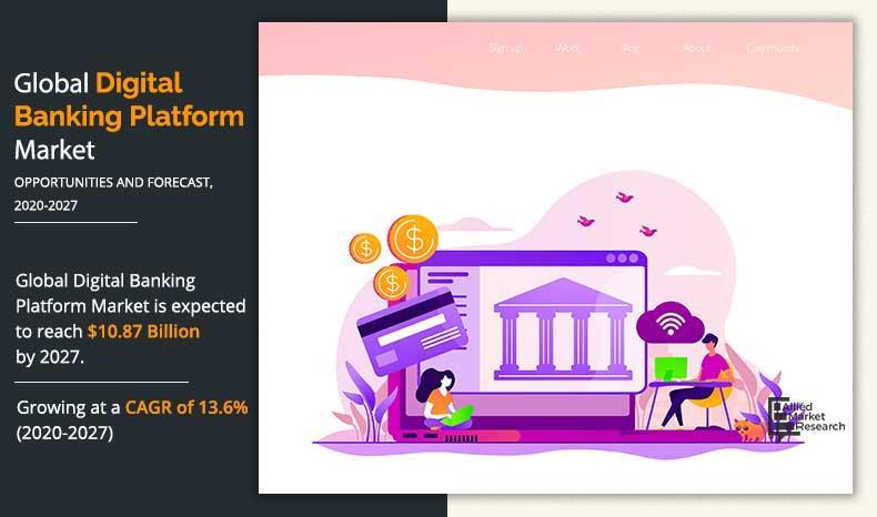 Digital Banking Platforms Market 2021-2028