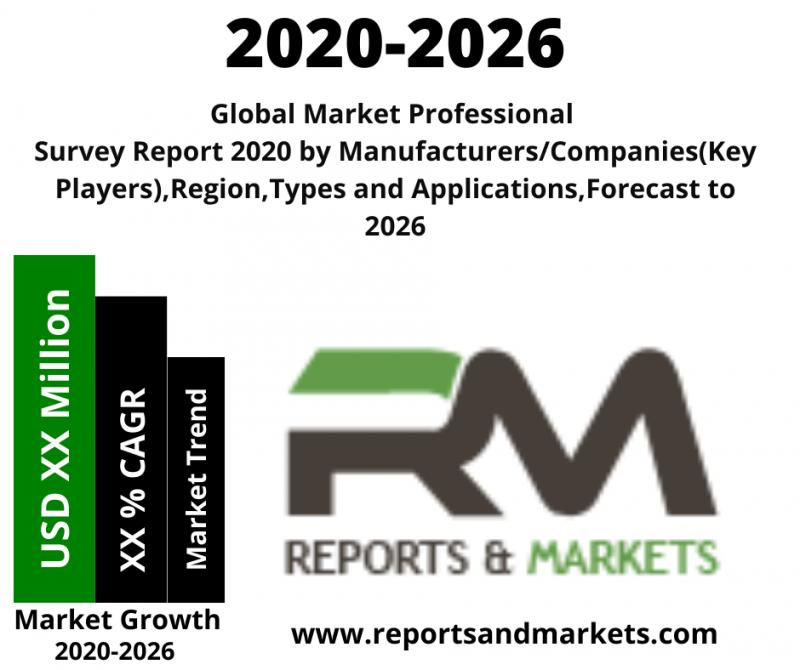 Survey and Feedback Management Software Market is booming