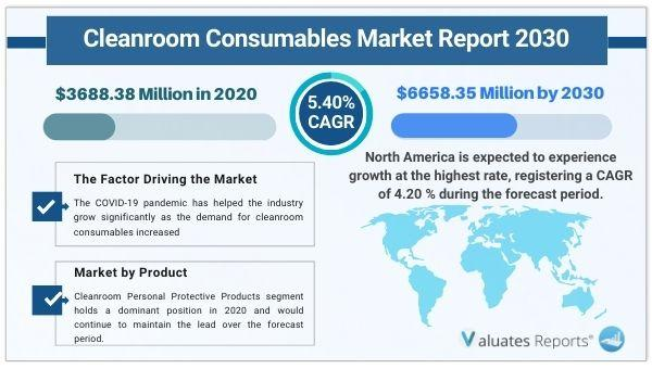 Cleanroom Consumables Market Size, Share, Growth, Trends