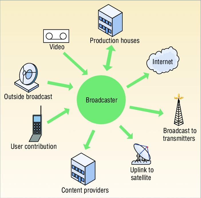 North America Broadcast Infrastructure Market Scenario &