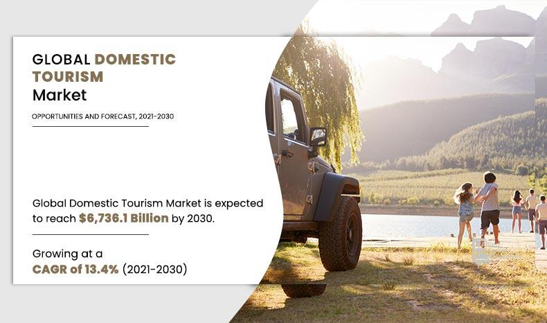 Why Domestic Tourism Market to reach $6.73 trillion by 2030?