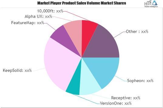 Product Roadmap Software Market