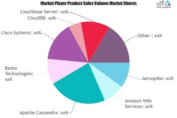 NoSQL Database Market
