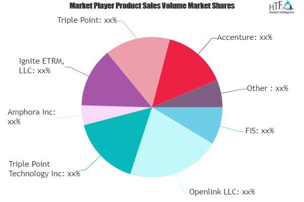 Energy Trading and Risk Management (ETRM) Market