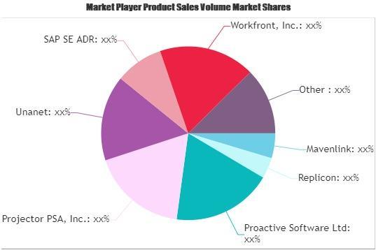 Professional Services Automation Market