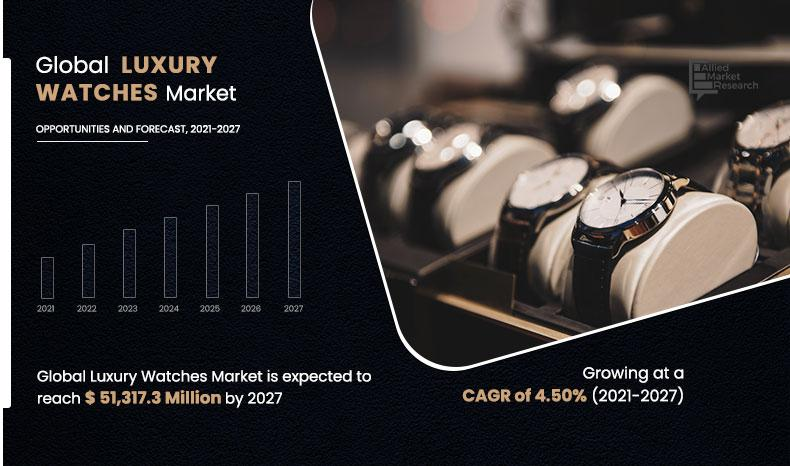 Luxury Watches Market to Generate $51.31 Billion by 2027: