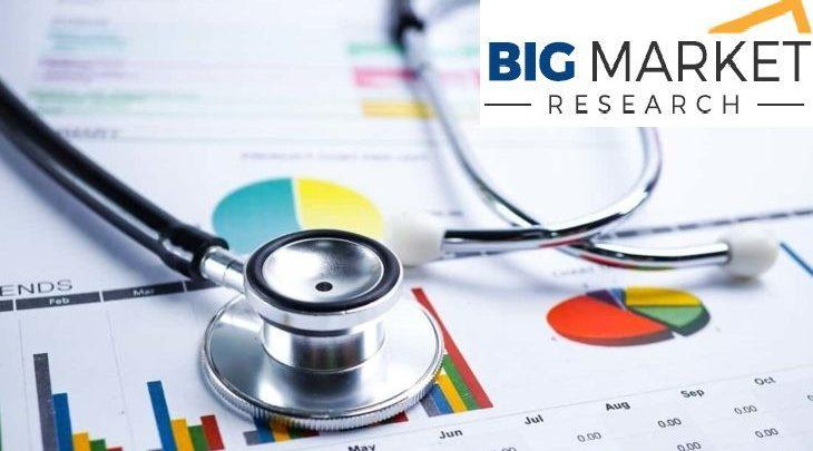 Medical Devices and Data as a Services (MDaaS) Market