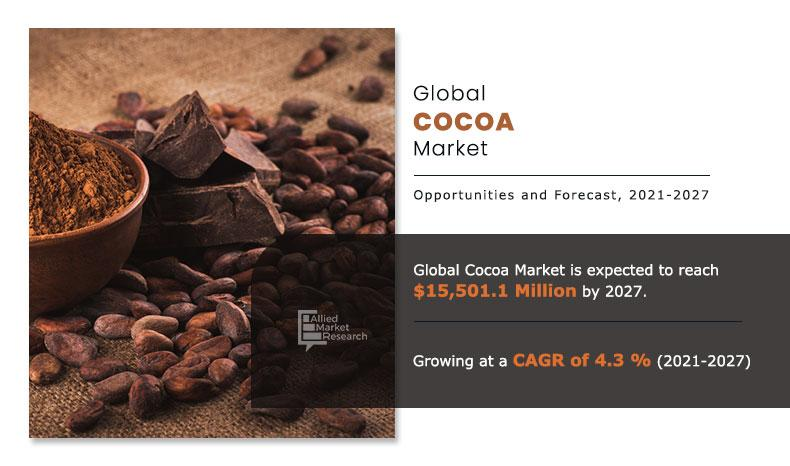 Cocoa Market To Grow In Food & Beverage Industry As A Pervasive
