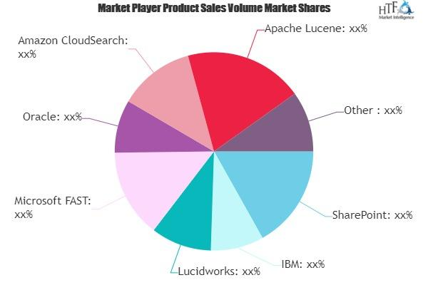 Enterprise Semantic Search Software Market