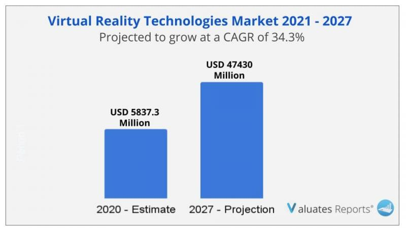 Virtual Reality (VR) Technologies Market Size to Reach USD 47430