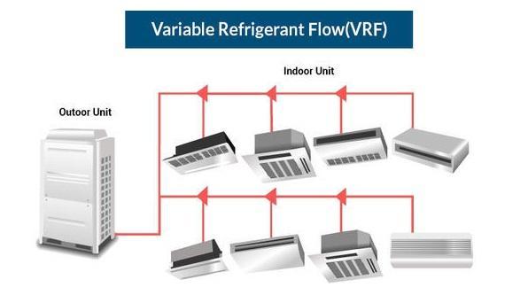 Global Variable Refrigerant Flow System Market Size