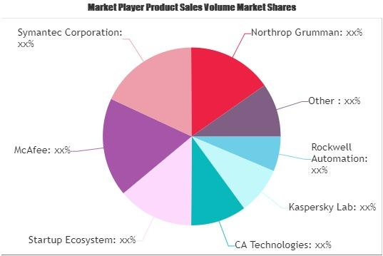 Industrial Cybersecurity Solution Market