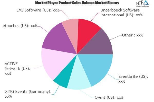 Event Registration Software Market