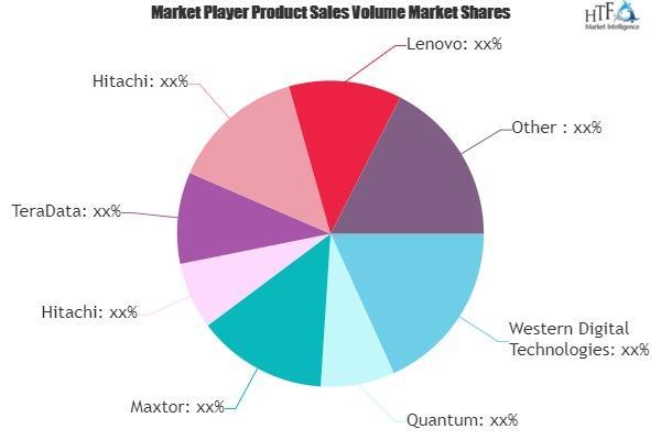 Data Storage Devices Market