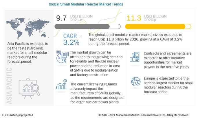 Small Modular Reactor Market is Projected to Reach $11.3 billion