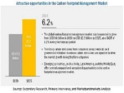 Carbon Footprint Management Market