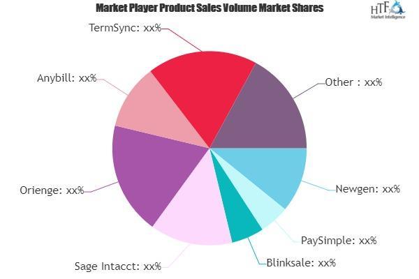 Accounts Payable or Accounts Receivable Software Market