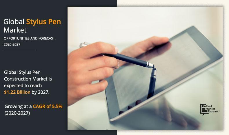 Global stylus pen market to Garner $1.22 Billion By 2027: Allied