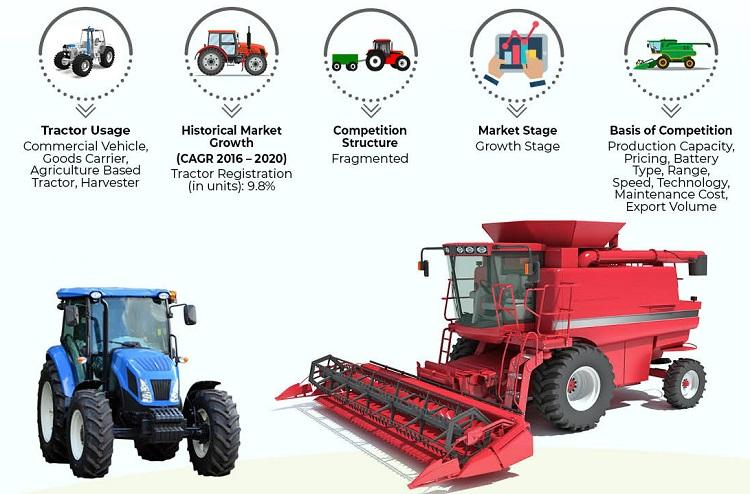 India Tractor Market Size and Research 2021, CAGR Status, Growth