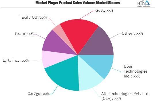 B2C Car Sharing Market
