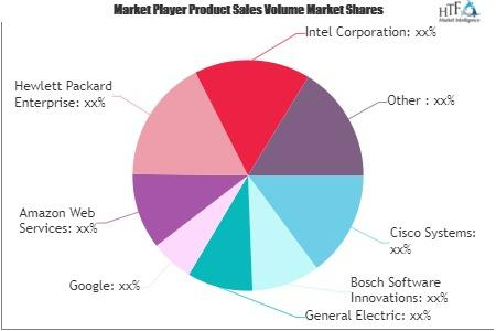 Internet Of Things Software Market