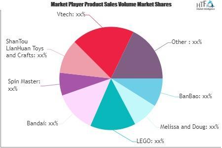 Educational Toys & Learning Toys Market