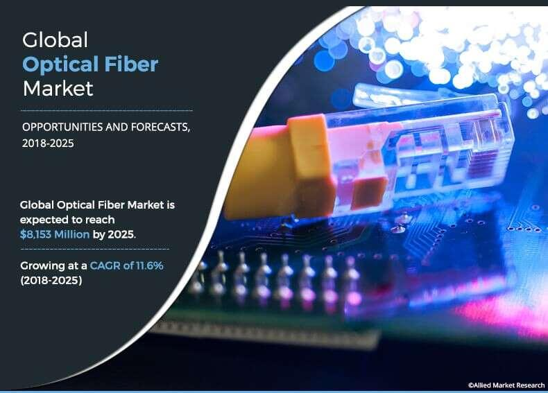 Optical Fiber Market Industry Analysis, Market Consumption,