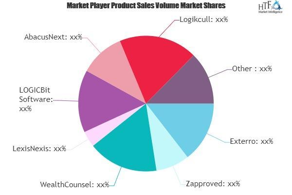 Legal Software Market