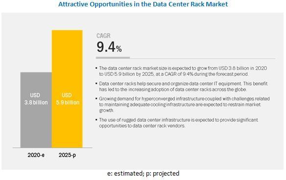 Data Center Rack Market